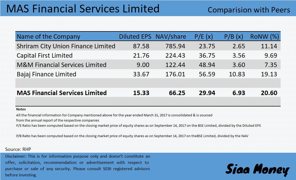 Mas financial services ltd ipo price