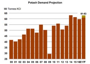 Potash demand projection