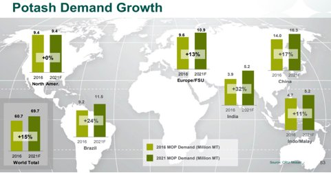 Potash demand growth