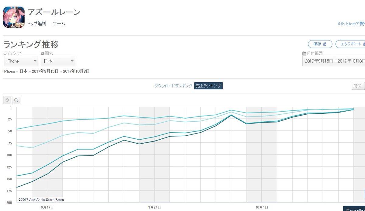 アズールレーンのセルラン推移。こんなきれいなグラフ見たの初めてかもしれん https://t.co/C6tugth69l