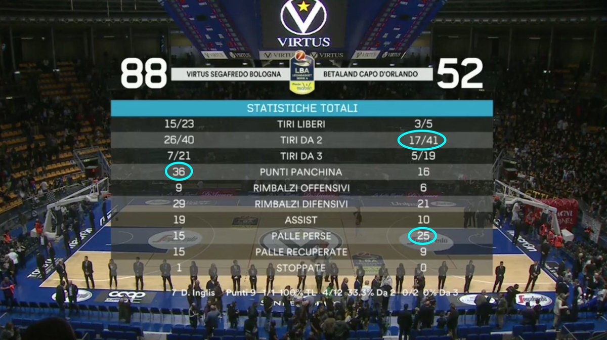 @Virtusbo schiacciasassi ➕3⃣6⃣ contro @OrlandinaBasket 😱😱🏀 su #EurosportBASKET   https://t.co/yeuDfRYfGo