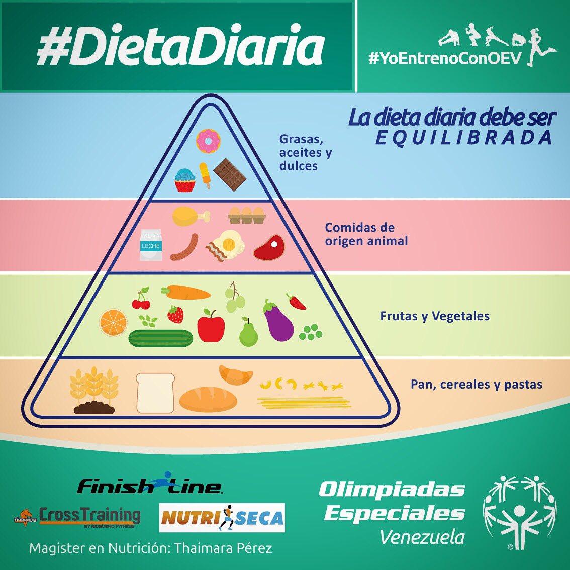 Que es la dieta diaria