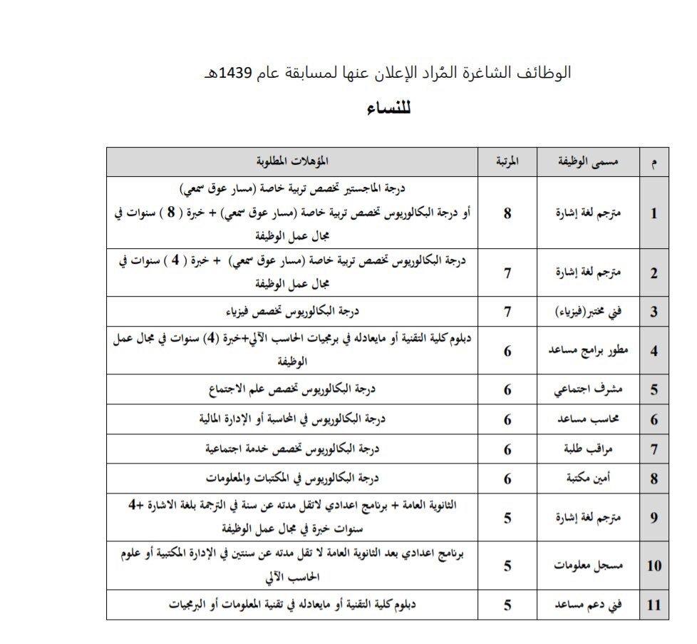 الأخصائي الاجتماعي Ar Twitter وظائف في جامعة الملك سعود تخصص خدمه اجتماعيه وعلم اجتماع رجال ونساء