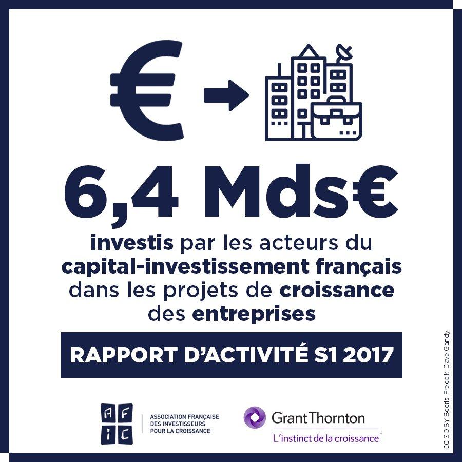 Les acteurs du #CapitalInvestissement ont investi 6,4Md€ dans les projets de croissance des entreprises sur S1 2017 https://t.co/zasp1iiDh0