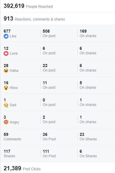 Cara Mengukur Performa Media Sosial