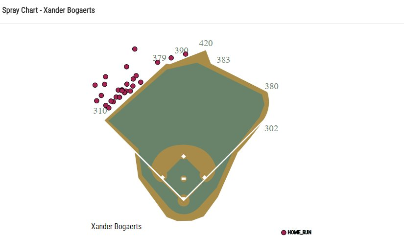 This is every home run Bogaerts has ever hit at Fenway. He's never hit one to RF before today. https://t.co/kjQzsmQtvS