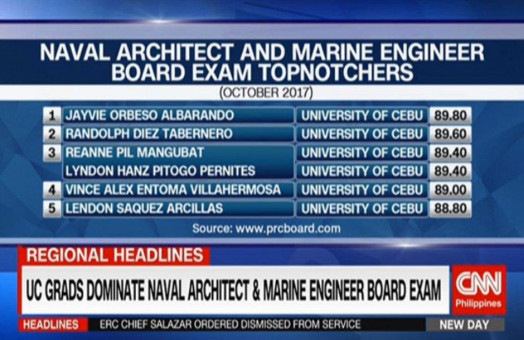 CNN Philippines On Twitter University Of Cebu Graduates Dominate