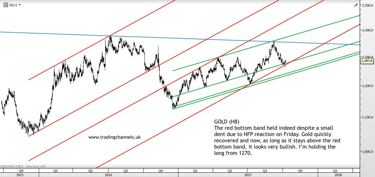 Chart of the day is #GOLD at  http://www. tradingchannels.uk  &nbsp;   #XAUUSD #XAU #GLD #GDX<br>http://pic.twitter.com/7FvlAWwOwR