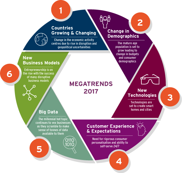 What are 6 #MegaTrends of 2017? #BigData #CX #Distuption #fintech #SmartCity #IoT #CyberSecurity #innovation #Entrepreneur #infosec<br>http://pic.twitter.com/nZmnlg7BLw