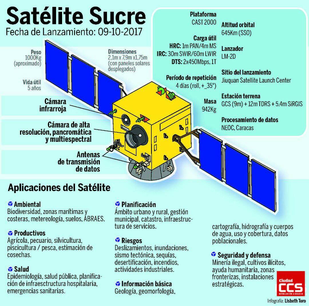 Agencia Bolivariana de Actividades Espaciales (ABAE) DLuwX4UX0AUAnb5