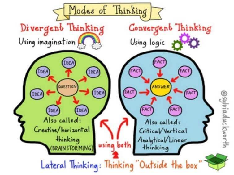 courses in critical thinking Find free online critical thinking courses and mooc courses that are related to critical thinking.