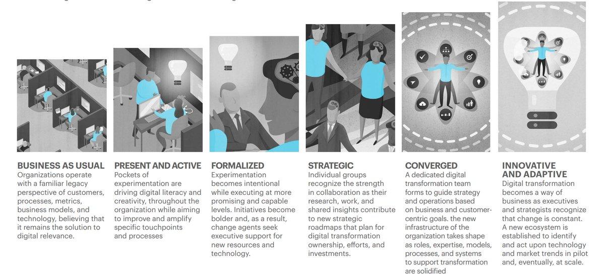 The six distinct stages of change relevant to Digital Transformation...  #CIO #DigitalTransformation #DigitalEdge #ADAPT<br>http://pic.twitter.com/qXGrHWIgvW