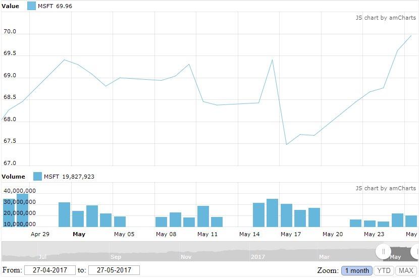 How To Using Amcharts Stock Chart With Google Finance Csv Api Dataviz