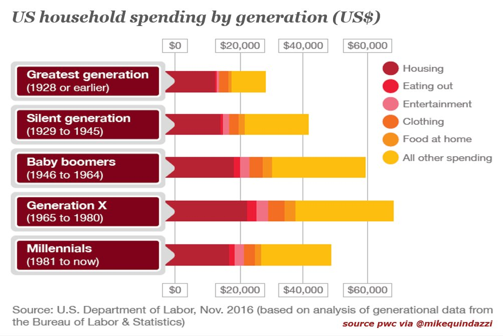 Photo from #Millennials on Twitter on MikeQuindazzi at 10/10/17 at 6