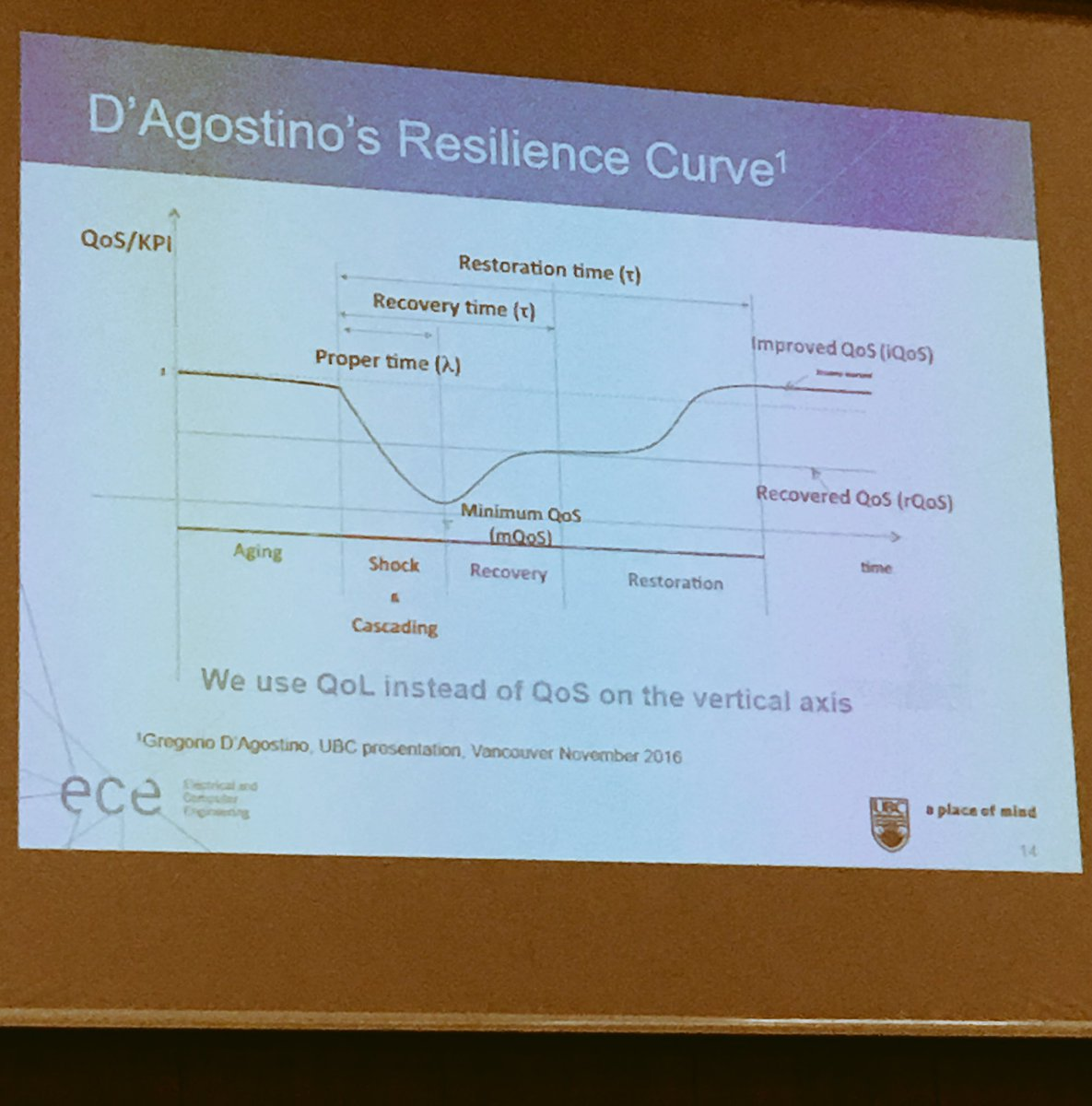 José Marti at #CRITIS2017 - user well being &amp; what they are willing to tolerate as resilience target. Similar to my work @ImproverProject !<br>http://pic.twitter.com/oYcmpvw5ZM