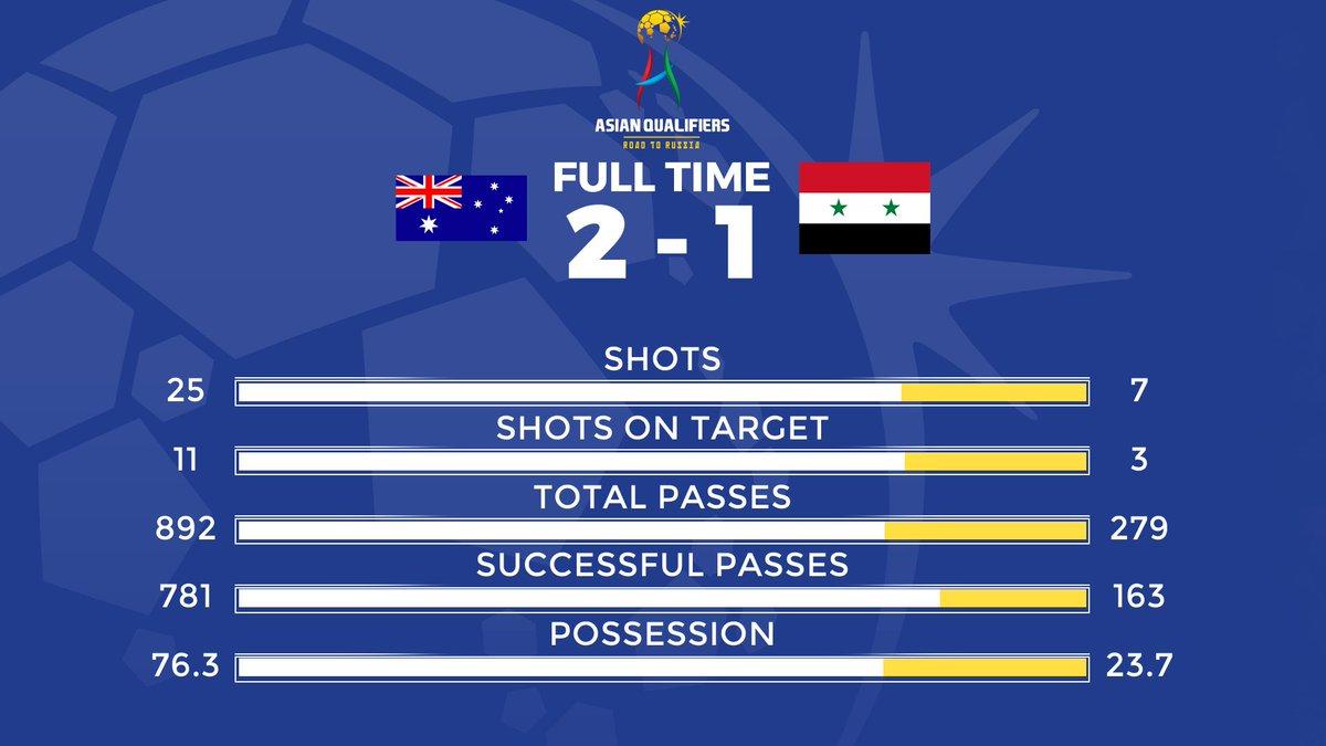 Resultado de imagem para Australia 2-1 Syria