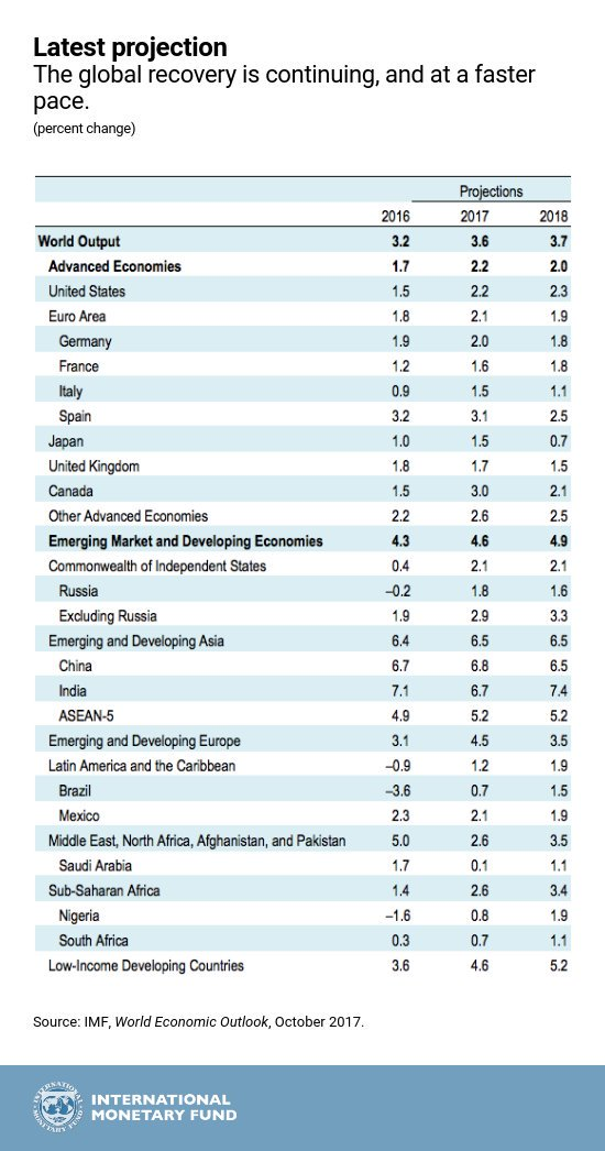 India tops the charts for emerging market and developing economies for 2018 in latest projections according to International Monetary Fund.