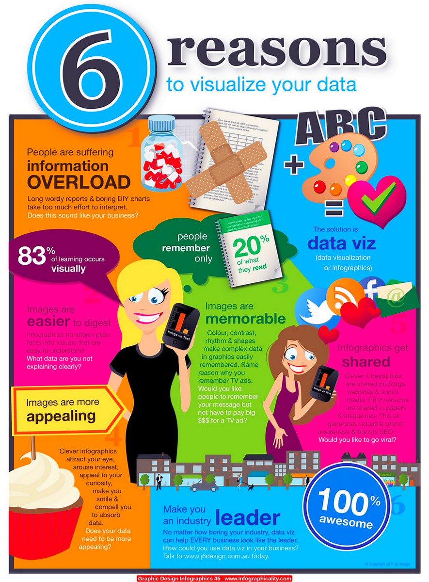 6 Major Reasons To Visualize Your Data  #BigData #DigitalMarketing #SMM #SEO #Mpgvip #defstar5 #makeyourownlane #ContentStrategy <br>http://pic.twitter.com/Cxrhkbk1b9