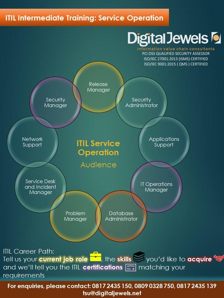 Digital Jewels On Twitter Itil Service Operation Itil