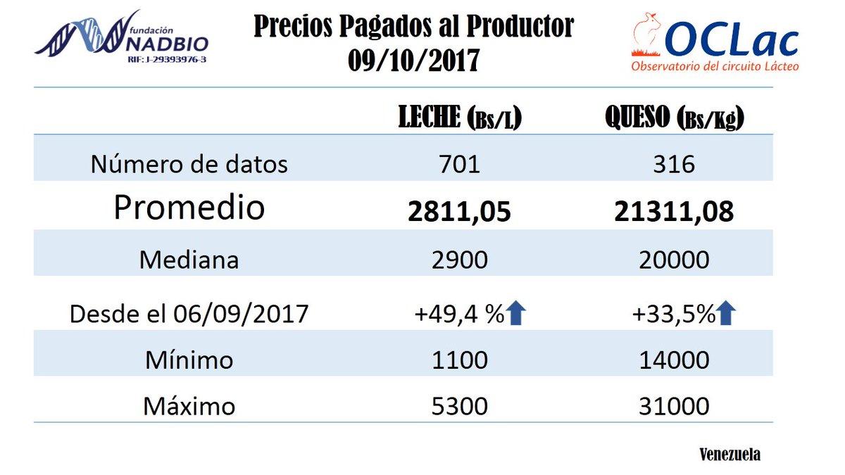 Circuito De La Leche : Circuito productivo la leche final ver youtube