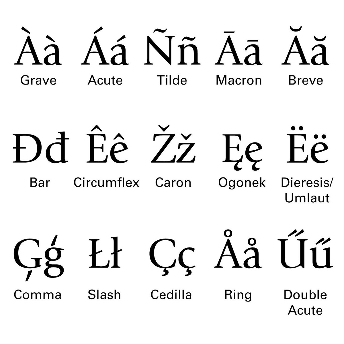 """Invenio on Twitter: """"On today's #typographytuesday, diacritics... your  significant other will love you after you yell, """"pshhhhh, that's a comma  accent, stupid!""""… https://t.co/8ToTT1xk4k"""""""