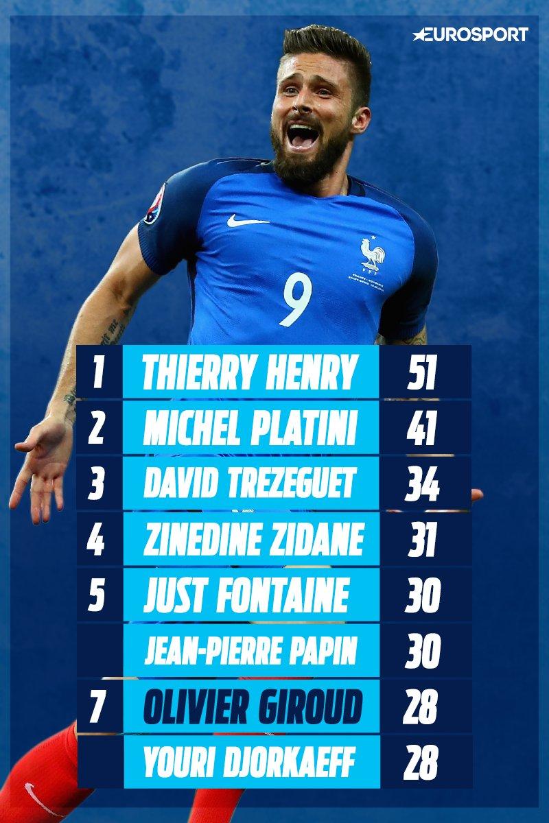 C'est le 28e but de @_OlivierGiroud_ en Equipe de France ! Il égale Djorkaeff