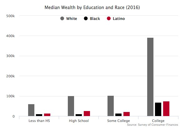 the issue of wealth gap in the united states The racial wealth gap and today's a similar gap holds for homeownership—a main driver of wealth—in the united states: every issue features articles on.