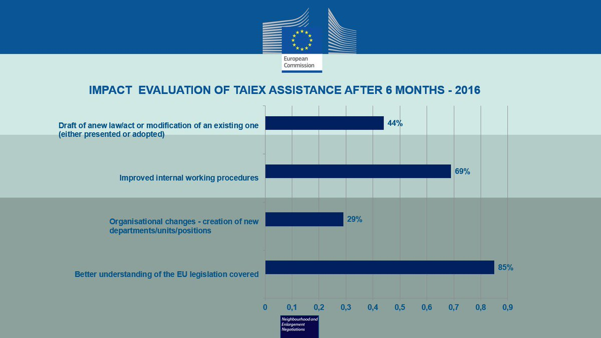 What has been the value of using #EUTaiex for beneficiaries in 2016?  <br>http://pic.twitter.com/8ugo6Z2N8J