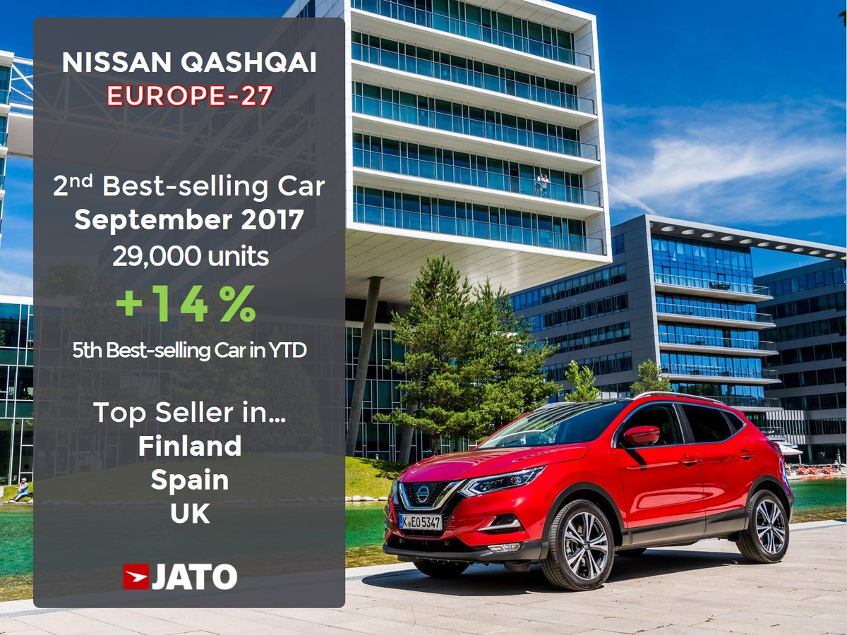 Jato Dynamics On Twitter For The First Time Ever The Nissan Qashqai Was Europe S 2nd Bestselling Car 1st In Finland Spain Uk Info Https T Co 6q0xxuhwg7 Https T Co Upxlwuyyry