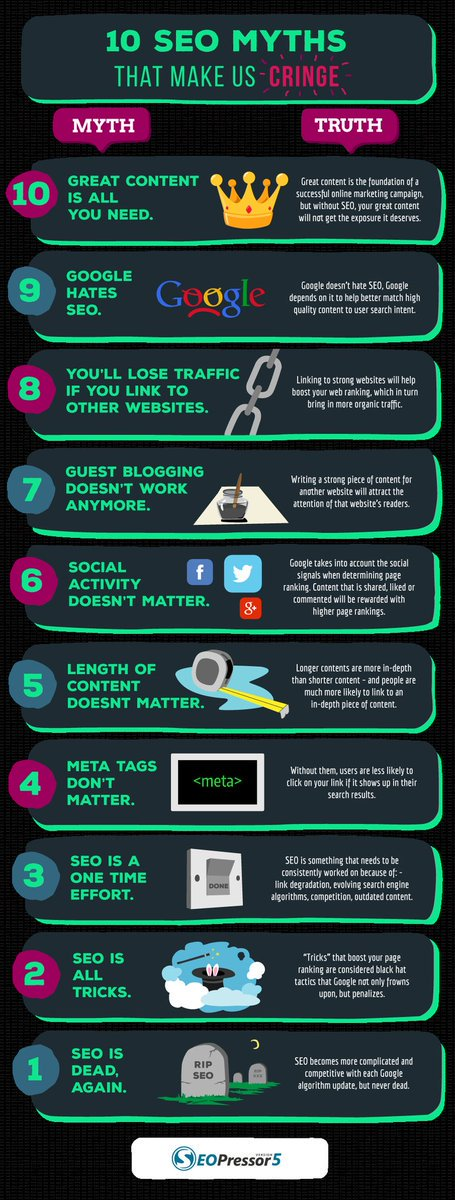 10 #SEO Myths #DigitalMarketing #SEM #SMM #Defstar5 #Mpgvip #Growthhacking #Socialmedia #Marketing #socialnetworks  #MakeYourOwnLane #SPDC <br>http://pic.twitter.com/nn7XEVqUBm