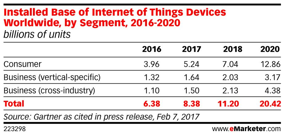 Consumers are concerned about #IoT device hacking: https://t.co/kw2V8yNwYA https://t.co/pmEQkF5NEy