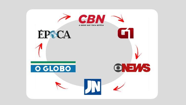 Graças ao golpe que apoiou, Globo passa por grave crise e demite vários jornalistas https://t.co/hyUHAY15Cs
