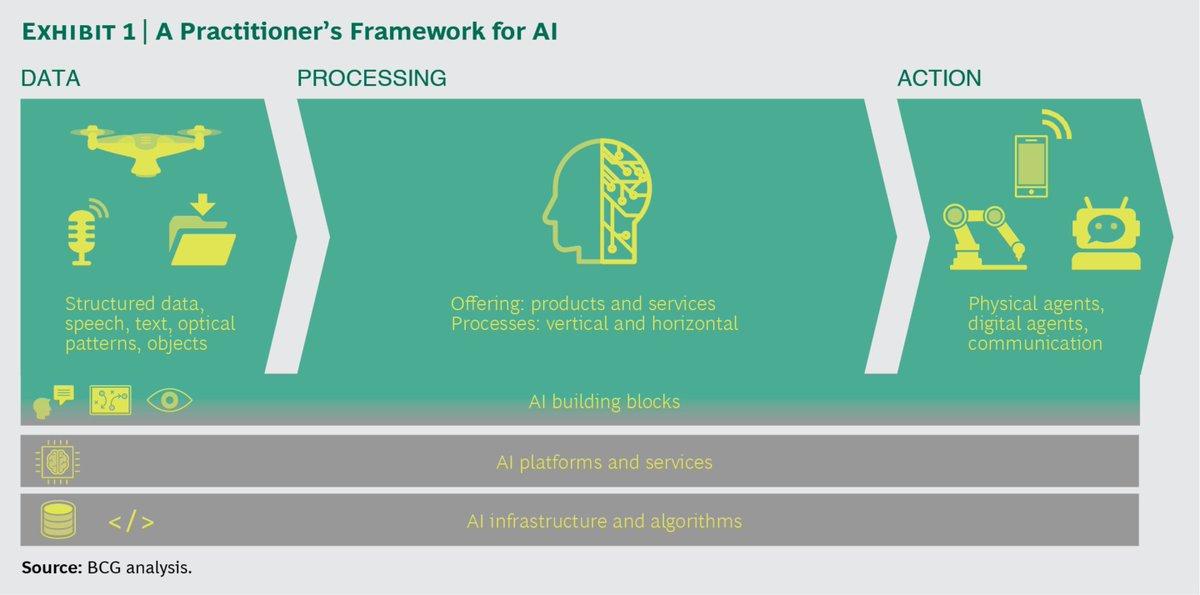 BCG Putting #AI to work #MachineLearning #DeepLearning #BigData #Fintech #HealthTech #ML #DL #Retail    https://www. bcg.com/en-gb/publicat ions/2017/technology-digital-strategy-putting-artificial-intelligence-work.aspx &nbsp; … <br>http://pic.twitter.com/GltbLn8EAl