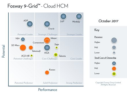 Sharing the secrets of the #HRTech market in new @fosway 9-Grids for Cloud HCM and Talent Management  http:// ow.ly/D6gi30fZZlA  &nbsp;   #HRTechWorld<br>http://pic.twitter.com/4prcrcx75L