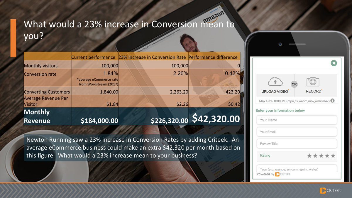 To find out what a 23% increase in Conversion rates could mean to you, get in touch. #ecommerce #videomarketing<br>http://pic.twitter.com/cc2PYcOcXl