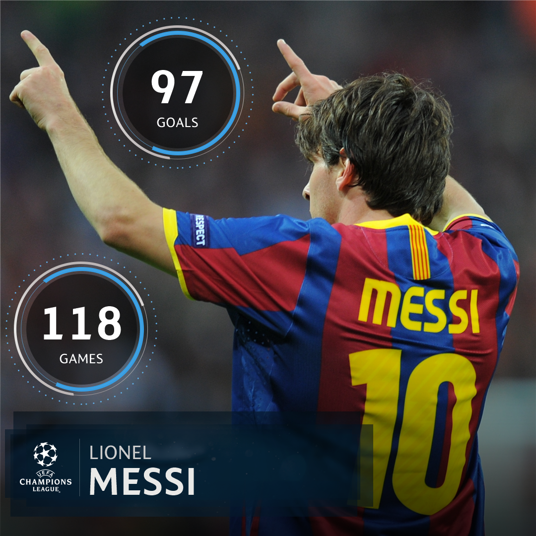 Lionel Messi + the #UCL = 🔥🔥🔥  #TheBest in Europe? 💪 https://t.co/inln...