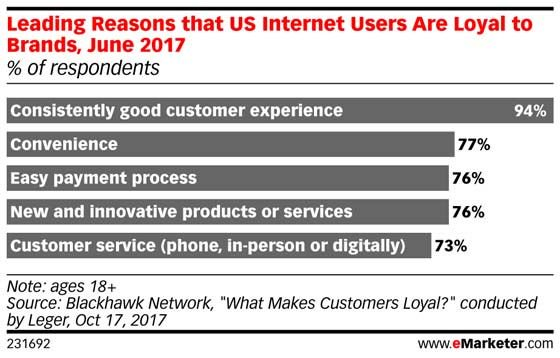 Price alone won't drive #consumer loyalty: https://t.co/5FDPnVmiz4 https://t.co/TMKihlYo8v