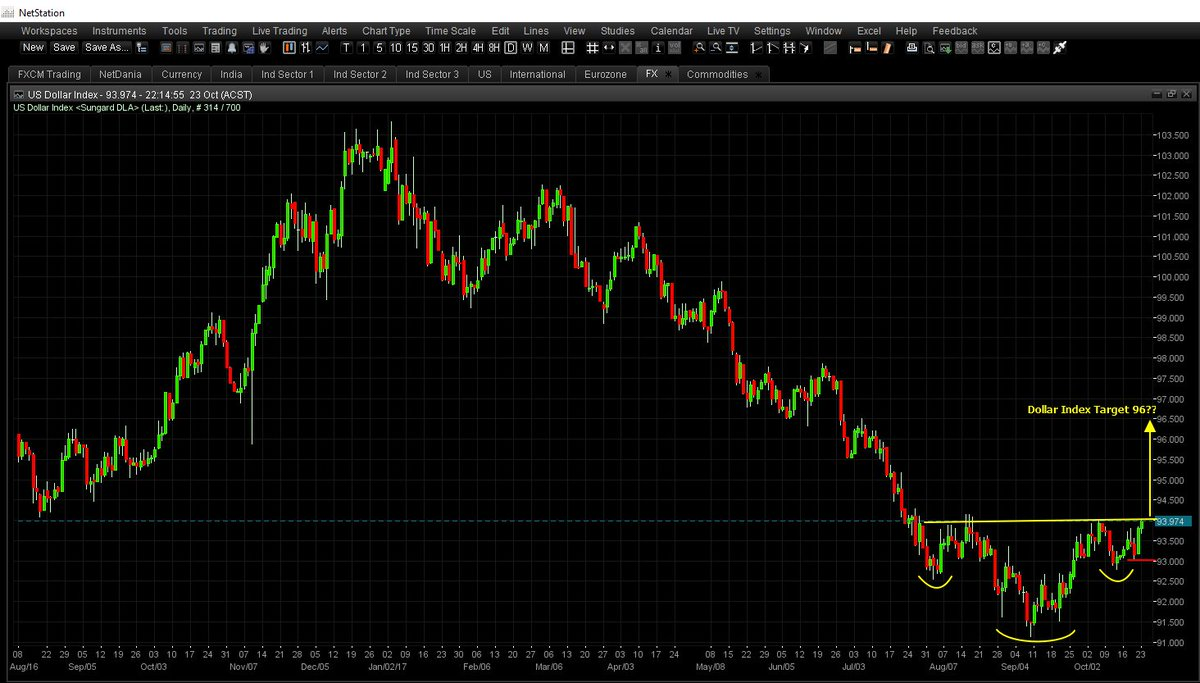 Dollar Index ready to breakout with 3 month Inverse Head&amp;Shoulder pattern.  Will this resume #DX uptrend back to 103 high? #USD #EUR #JPY <br>http://pic.twitter.com/eKnjSSpkaD