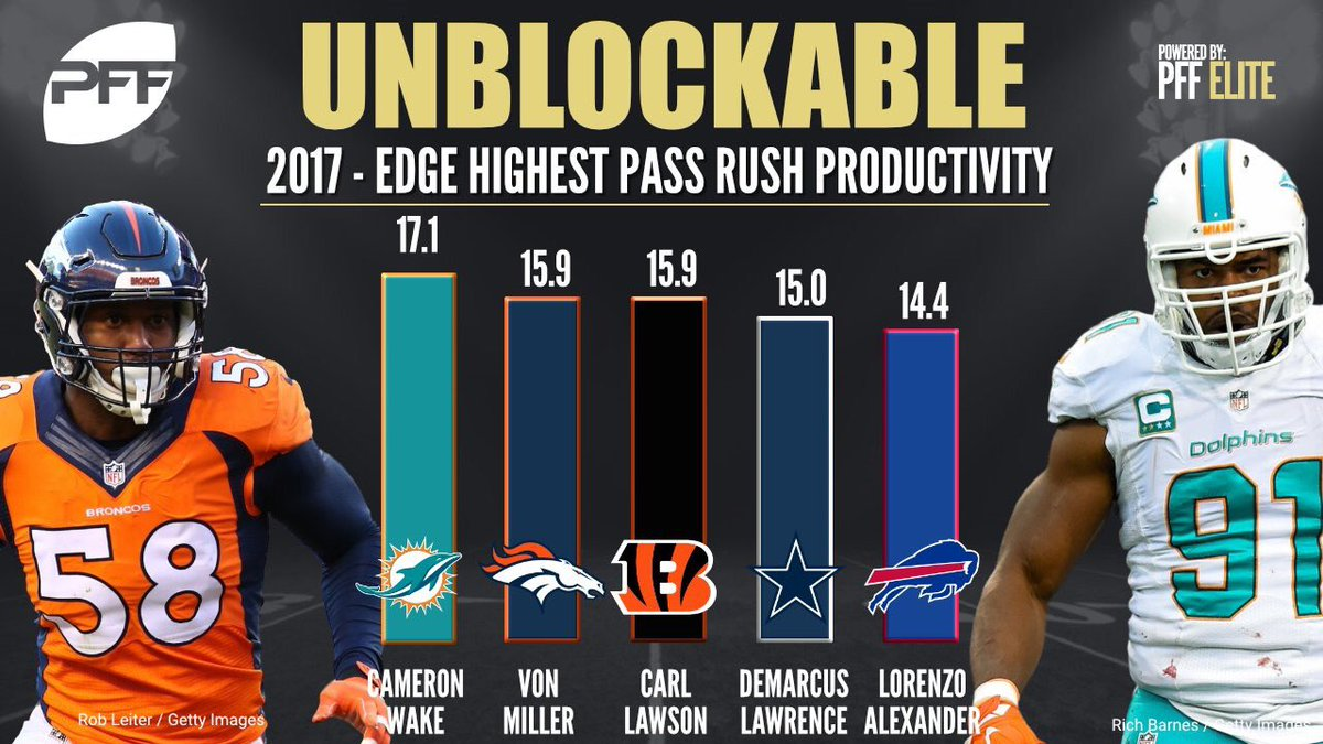 #Dolphins Cameron Wake (@Kold91) has been the most productive edge defender rushing the passer this season #FinsUp <br>http://pic.twitter.com/RMfjI9HydS