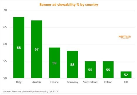 Banner ad viewability hits 18-month high https://t.co/98jJYkpybe #DigitalMarketing @Meetrics https://t.co/bi69S8hFWe