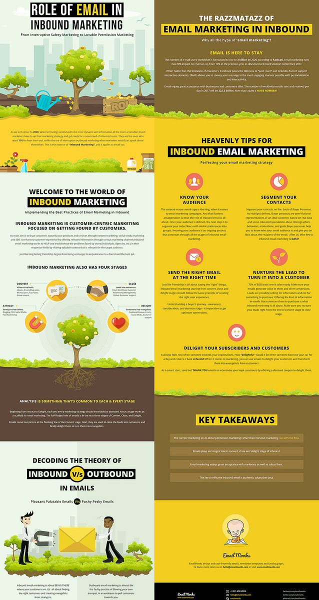 How #EmailMarketing Done the Inbound Way Fetches Great Results!  https:// buff.ly/2uRKkY6  &nbsp;   [by @imkevin_monk v/ @B2Community] #InboundMarketing<br>http://pic.twitter.com/Q383bP3Yes