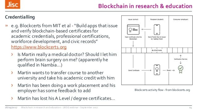 #blockchain Use Case  #Fintech #makeyourownlane #Mpgvip #cryptocurrency #AI #defstar5 #ETHEREUM #Bitcoin #cybersecurity #infosec #bitcoin<br>http://pic.twitter.com/hTN5Ynmuaw
