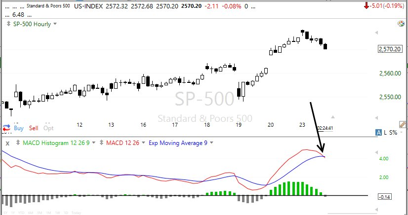 S&P500指数の60分足チャート:ー0.19%。投資家たちに人気の指標MACDはデッドクロス、売りシグナルです。利食いの売りに注意です。