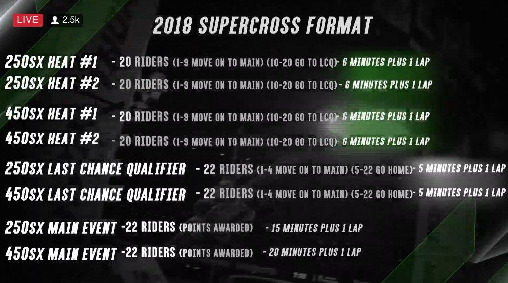 transworld motocross on twitter 2018 supercrosslive racing format