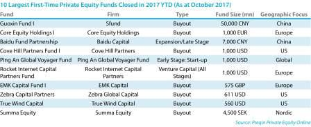 The Success of First-Time #PrivateEquity Fund Managers in 2017  http:// ow.ly/mgRr100Pz9K  &nbsp;   #Funds #FundManagement #AssetManagement <br>http://pic.twitter.com/Uqis3Nzwtz
