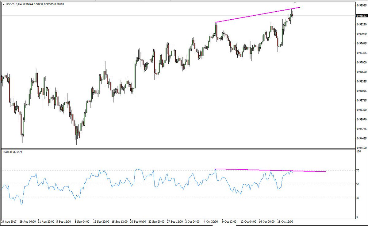 #usdchf Divergence <br>http://pic.twitter.com/YTe2OrTUr2
