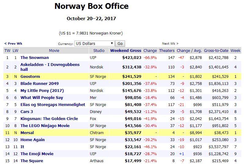 #Mersal  in #Norway    Oct(18-22) Weeknd Gross: NOK 307K [$38,473]  ALL TIME RECORD Tamil Opening beats #Baahubali2(Tam) NOK 306K [$35,696]<br>http://pic.twitter.com/Guhlqa0pti