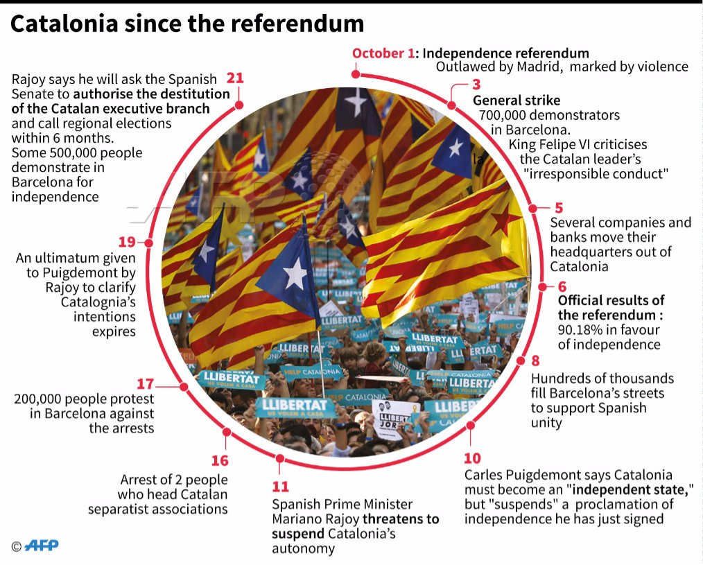Check out this timeline for a quick low-down on what's been happening in #Catalonia