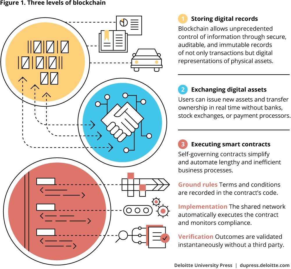 3 Levels of #Blockchain  v/ @DeloitteUniv #Fintech #makeyourownlane #Mpgvip #cryptocurrency #defstar5 #AI #chatbot #cybersecurity #Bitcoin<br>http://pic.twitter.com/mWDr1TIzi6