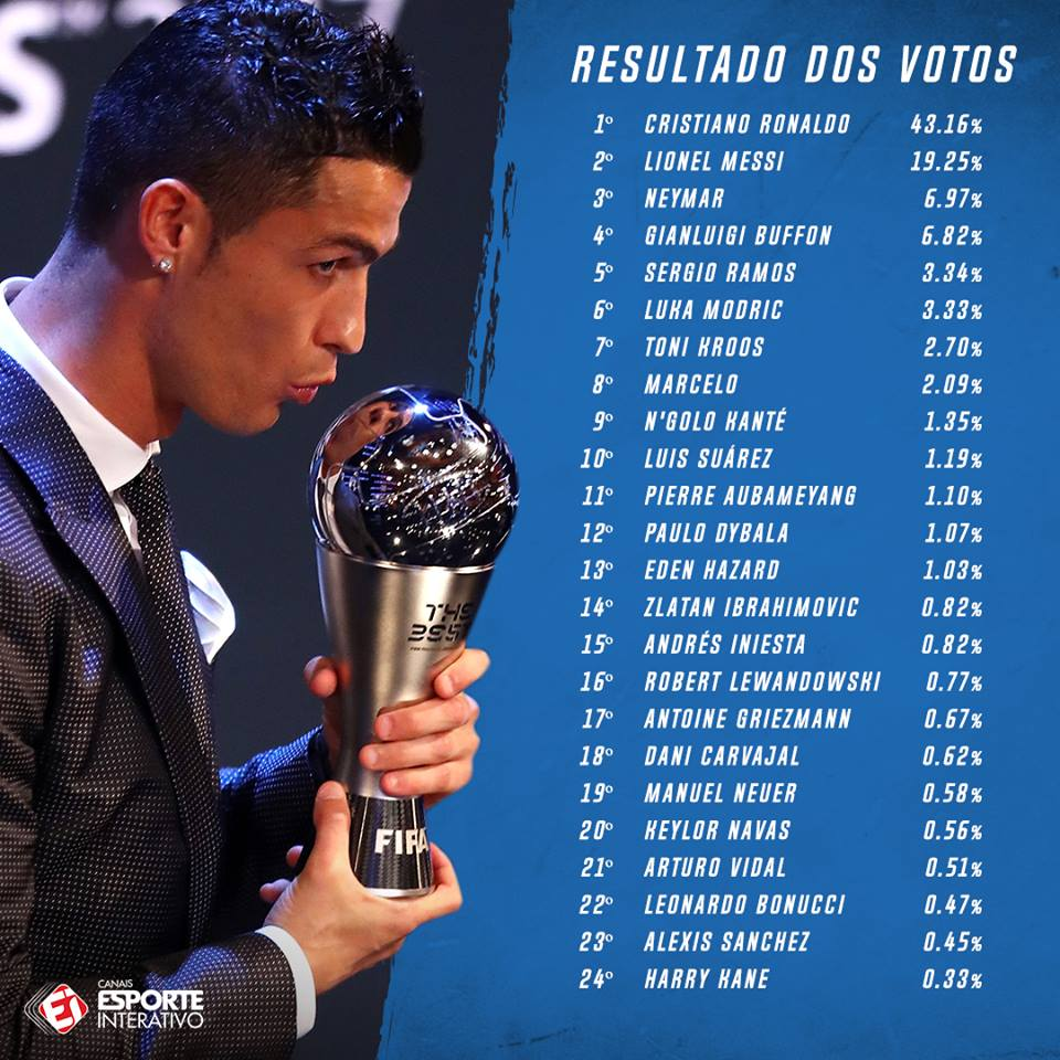 A lista completa do prêmio de Melhor do...